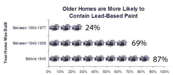 Graph showing older homes are more likely to contain lead-based paint